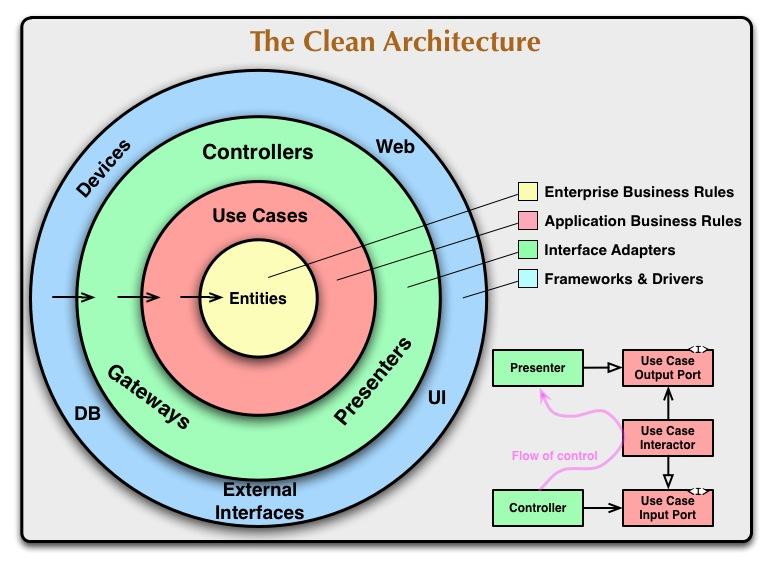 図22-1 クリーンアーキテクチャ